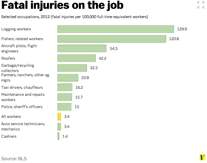 Fatal injuries on the job, 2012